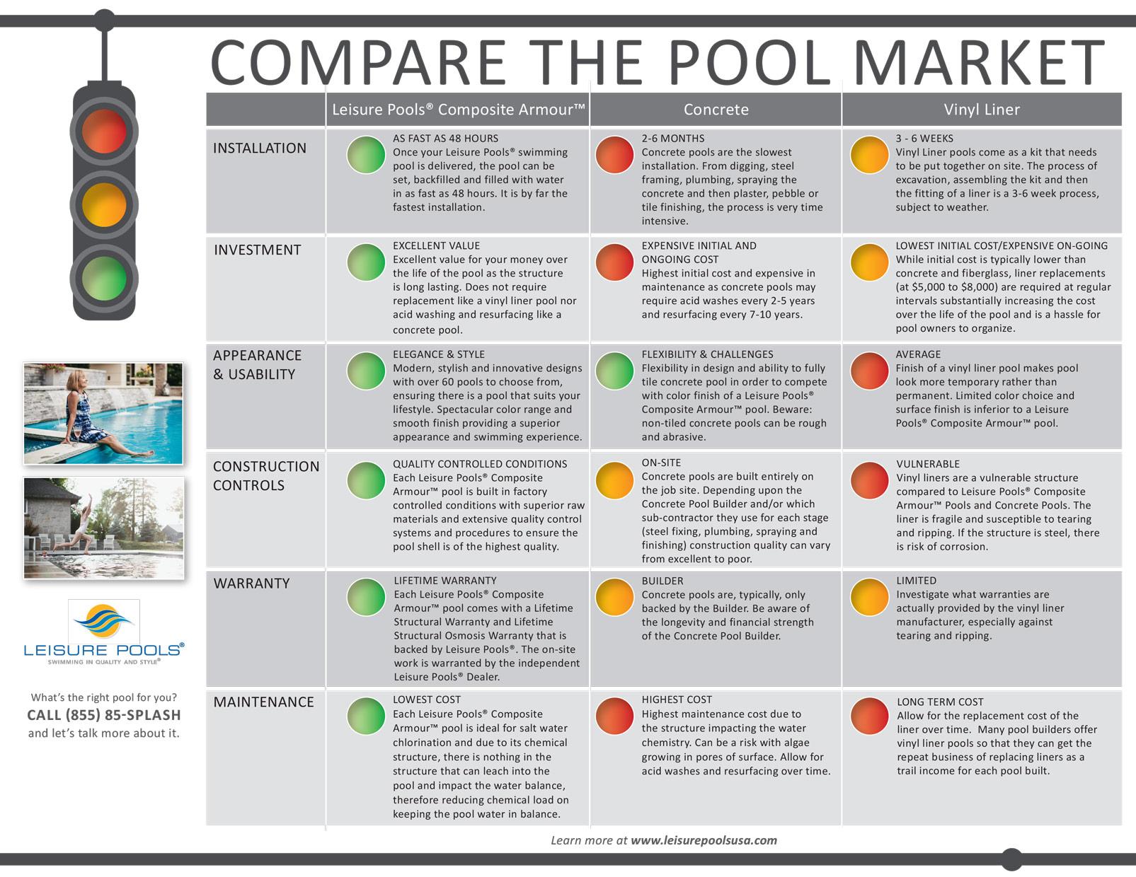 Compare the Pool Market